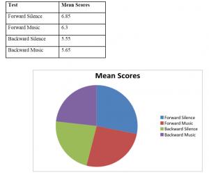 Mean Scores
