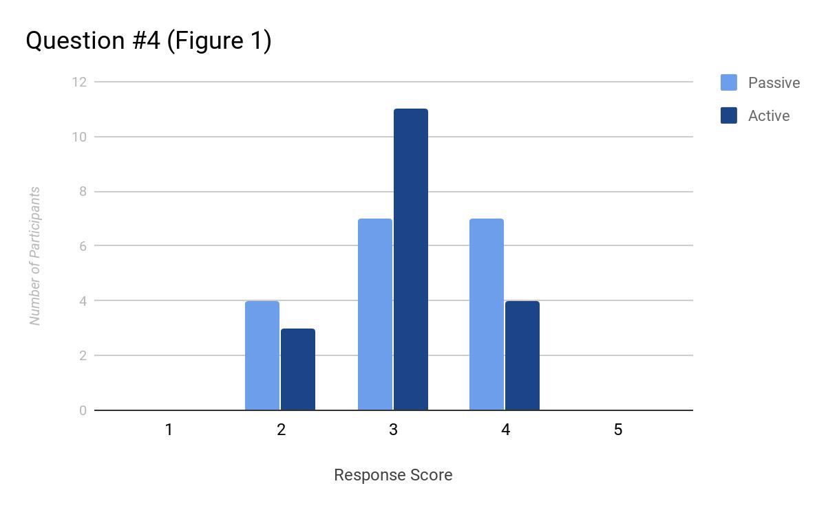 Question #4 (Figure 1)