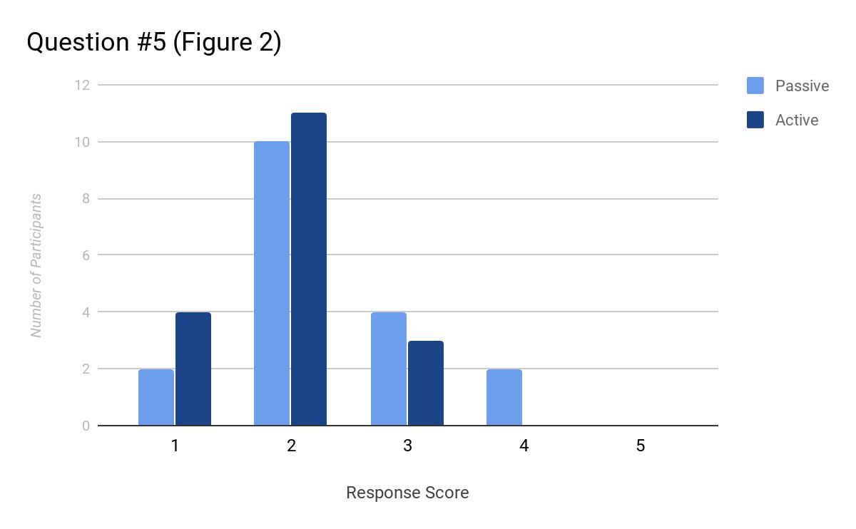 Question #5 (Figure 2)