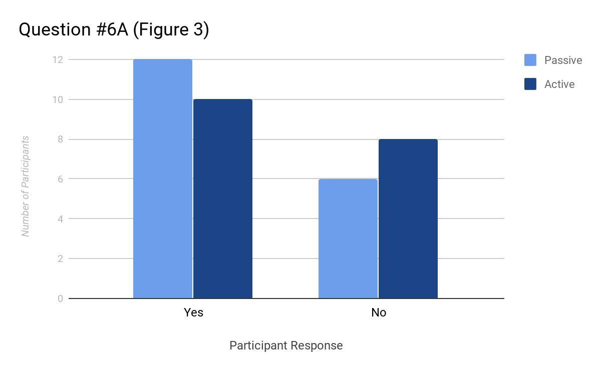 Question #6A (Figure 3)