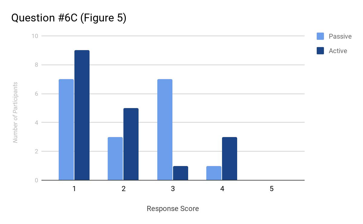 Question #6C (Figure 5)
