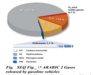 Arabic gases