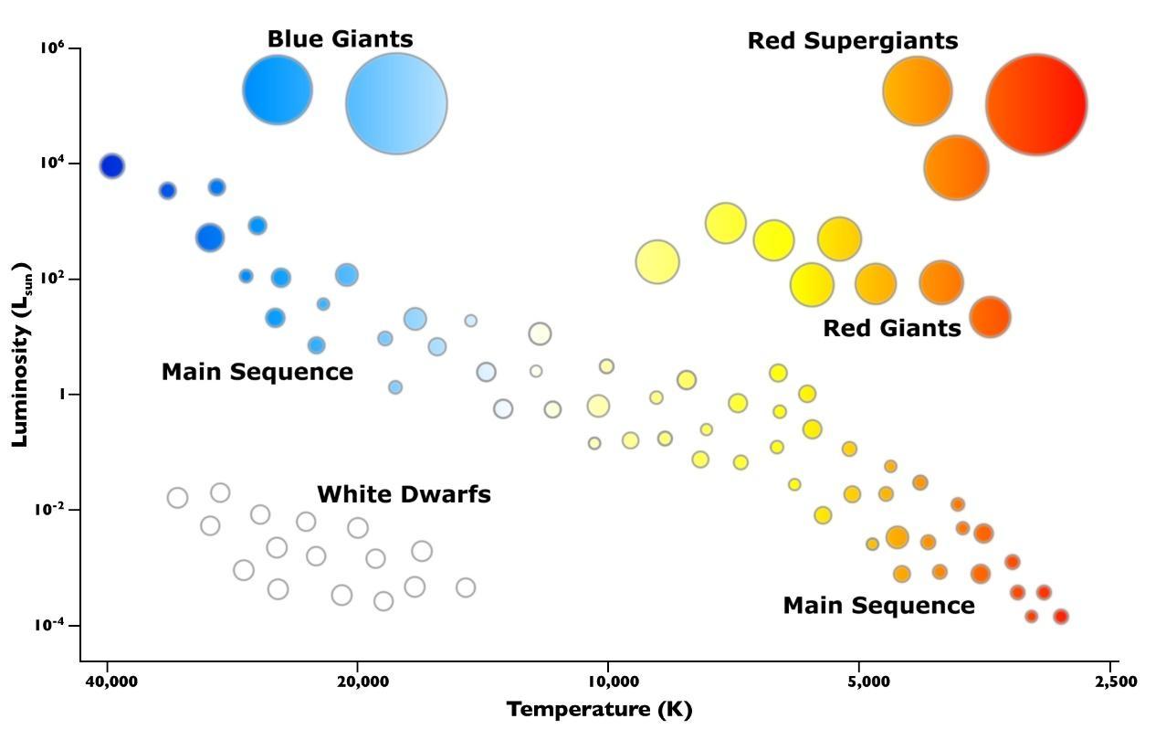 Image result for hertzsprung-russell diagram