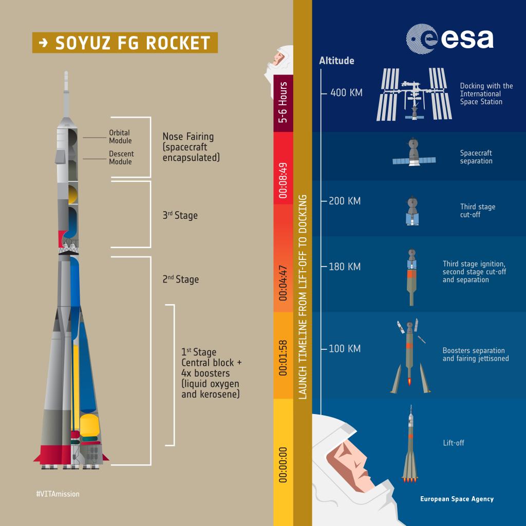 https://blogs.esa.int/VITAmission/files/2017/07/VITA_INFOGRAPHIC-4-Soyuz_Social-03-1024x1024.png