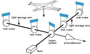C:\Users\Aaditya\Downloads\Laser Interferometer for GW.png