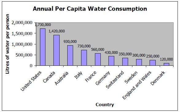 Annual Per Capita Water Consumption